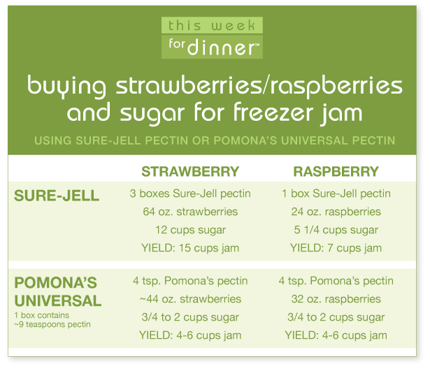 Freezer Jam Fruit Buying Guide: Chart showing how much pectin, raspberries or strawberries and sugar to buy for making freezer jam with either Sure-Jell or Pomona's Universal pectins