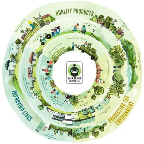 What Fair Trade is AWESOME from @janemaynard #befair