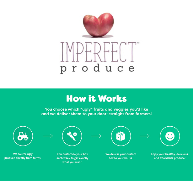 Infographic explaining how the company Imperfect Produce works - they source imperfect and surplus fruit from farmers and deliver directly to customers