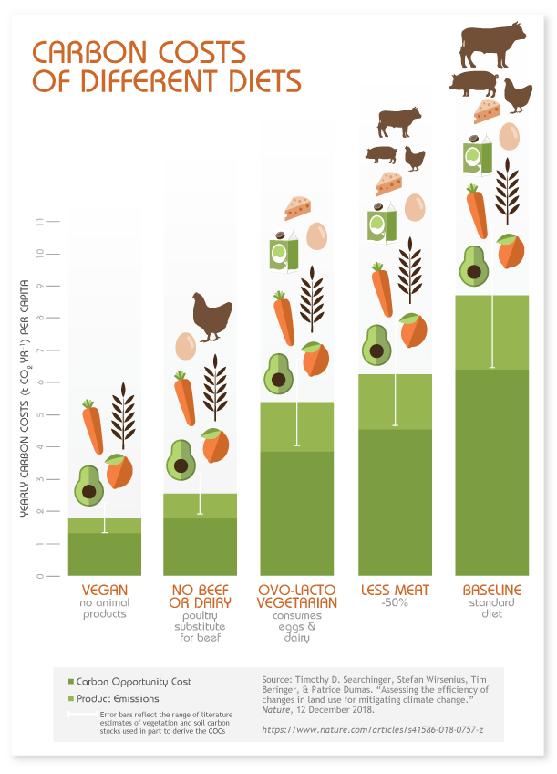 Chart showing the carbon costs of different diets, with vegan having the smallest carbon footprint