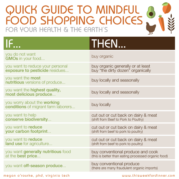 "Chart with ""If, Then"" statements, providing a quick guide to mindful food shopping choices"